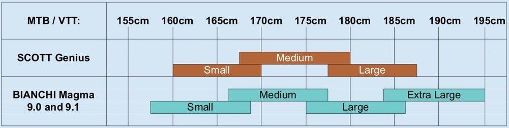 Mountain Bike Size Chart 2021
